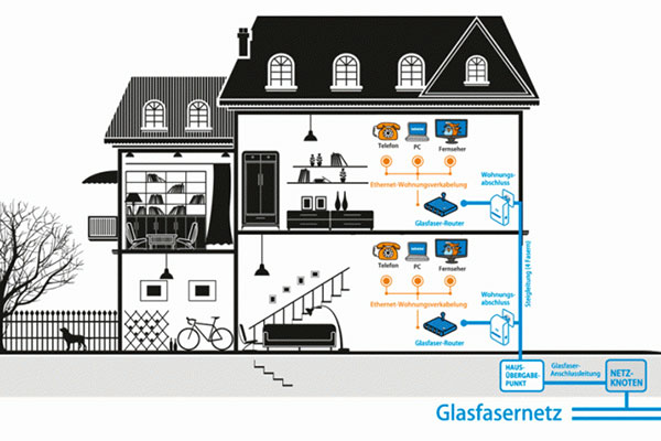 Bedarf eines Glasfaser-Anschluss für ein Haus